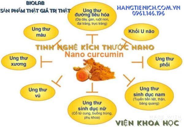 Công dụng của Nano Curcumin Plus Viện thực phẩm